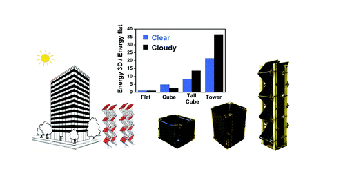 Illustration depicting the efficiency of Backyard Revolution's 3D solar energy tower system compared to other forms of solar panels during clear and cloudy parts of the day.